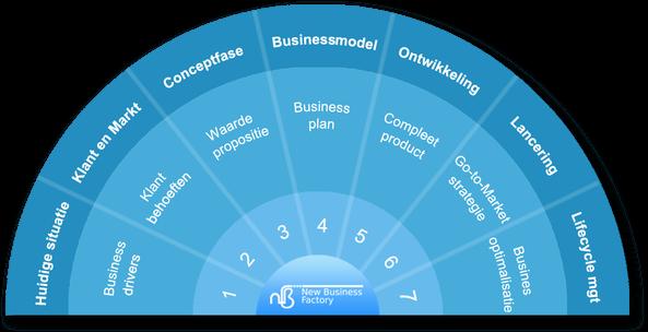 rsz_nbf_innovatieboog_businessmodel_compleet
